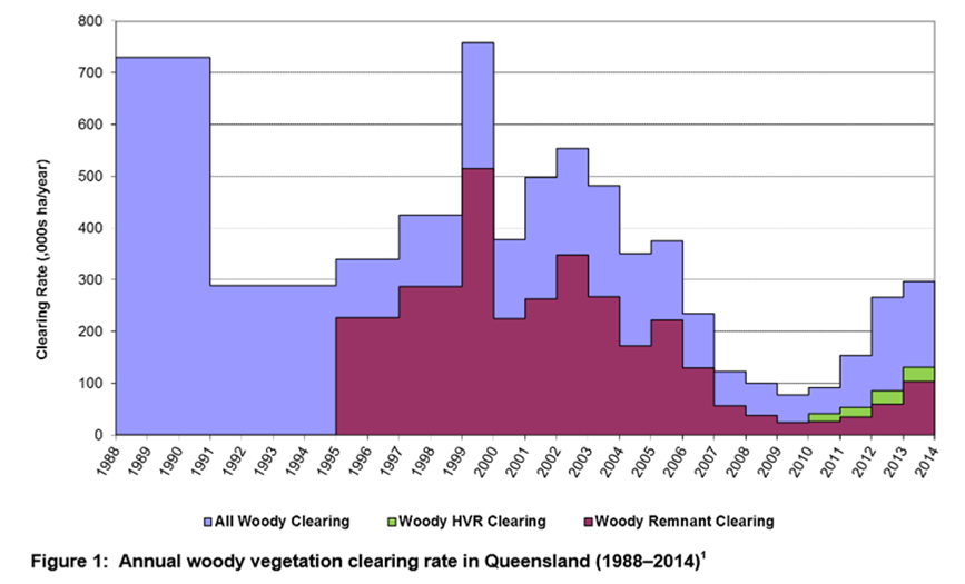 Graph Annual Woody Vegetation Clearing Rate in Queensland